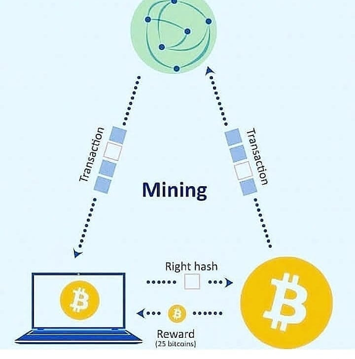 I hope you are having the illustration of mining btc,this type of investment trade is a unique,regis…